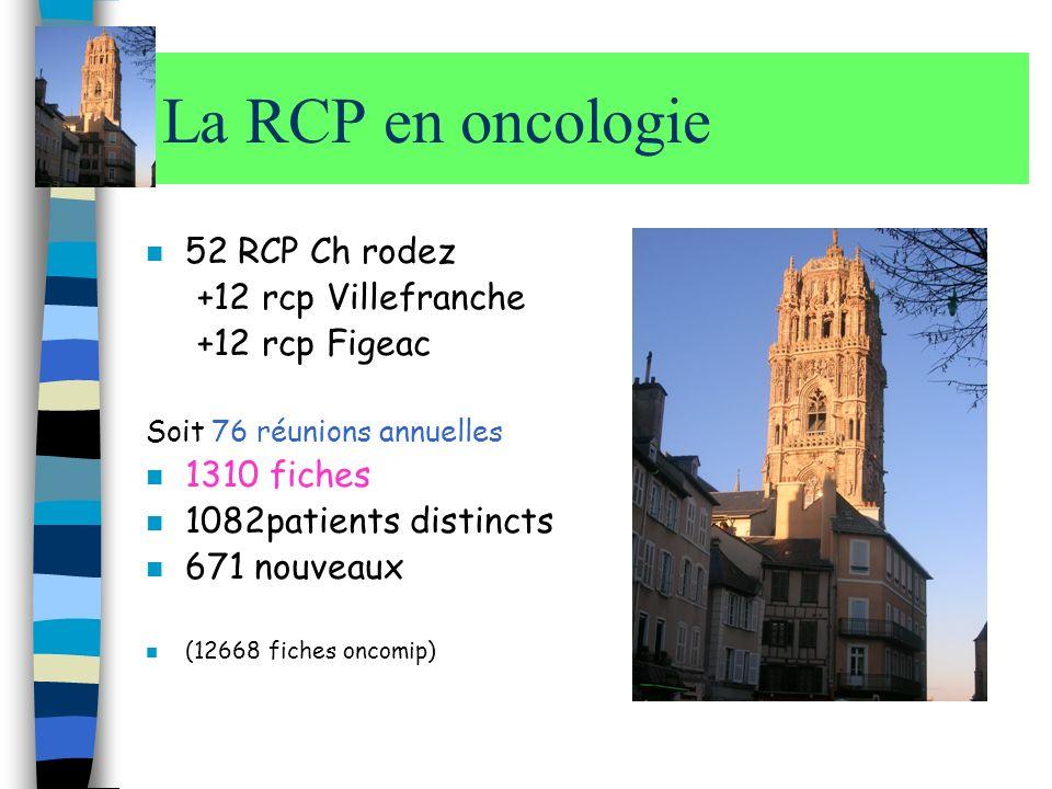 La RCP en oncologie n 52 RCP Ch rodez +12 rcp Villefranche +12 rcp Figeac Soit 76 réunions annuelles n 1310 fiches n 1082patients distincts n 671 nouv