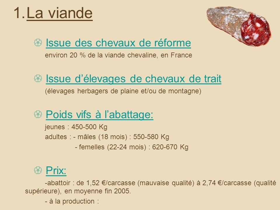 1.La viande Issue des chevaux de réforme environ 20 % de la viande chevaline, en France Issue délevages de chevaux de trait (élevages herbagers de plaine et/ou de montagne) Poids vifs à labattage: jeunes : 450-500 Kg adultes : - mâles (18 mois) : 550-580 Kg - femelles (22-24 mois) : 620-670 Kg Prix: -abattoir : de 1,52 /carcasse (mauvaise qualité) à 2,74 /carcasse (qualité supérieure), en moyenne fin 2005.