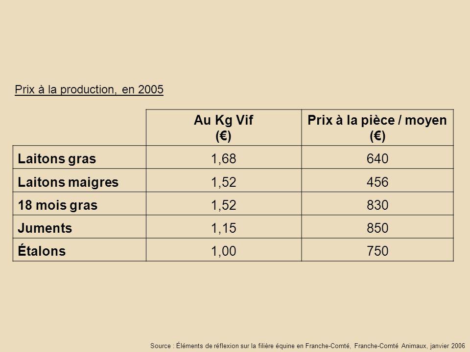 Au Kg Vif () Prix à la pièce / moyen () Laitons gras1,68640 Laitons maigres1,52456 18 mois gras1,52830 Juments1,15850 Étalons1,00750 Prix à la production, en 2005 Source : Éléments de réflexion sur la filière équine en Franche-Comté, Franche-Comté Animaux, janvier 2006