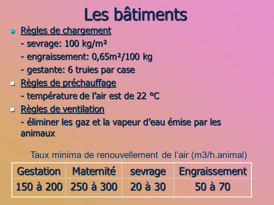 Les bâtiments Règles de chargement Règles de chargement - sevrage: 100 kg/m² - engraissement: 0,65m²/100 kg - gestante: 6 truies par case Règles de pr