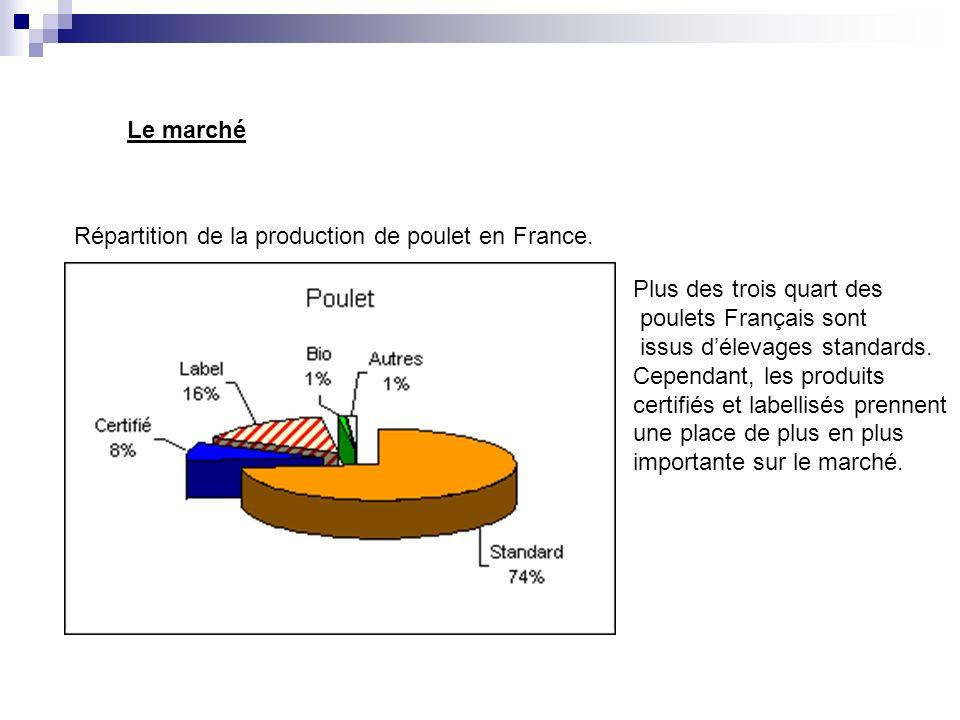 Le marché Répartition de la production de poulet en France.
