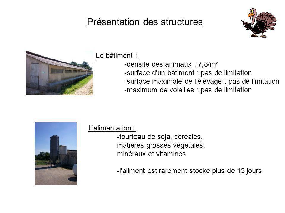 Présentation des structures Le bâtiment : -densité des animaux : 7,8/m² -surface dun bâtiment : pas de limitation -surface maximale de lélevage : pas