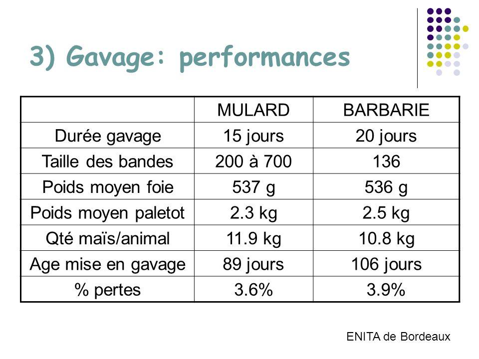 3) Gavage: performances MULARDBARBARIE Durée gavage15 jours20 jours Taille des bandes200 à 700136 Poids moyen foie537 g536 g Poids moyen paletot2.3 kg2.5 kg Qté maïs/animal11.9 kg10.8 kg Age mise en gavage89 jours106 jours % pertes3.6%3.9% ENITA de Bordeaux