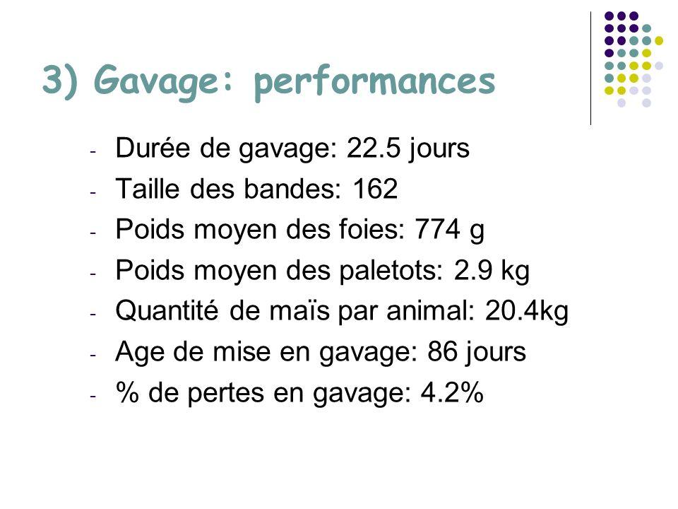 3) Gavage: performances - Durée de gavage: 22.5 jours - Taille des bandes: 162 - Poids moyen des foies: 774 g - Poids moyen des paletots: 2.9 kg - Quantité de maïs par animal: 20.4kg - Age de mise en gavage: 86 jours - % de pertes en gavage: 4.2%