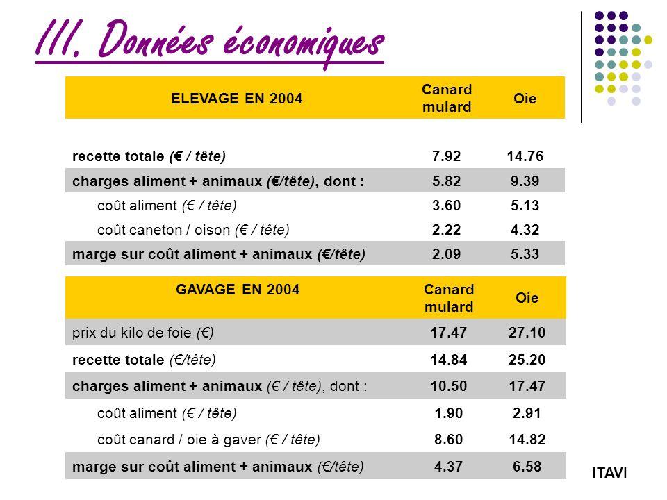 III. Données économiques ELEVAGE EN 2004 Canard mulard Oie recette totale ( / tête)7.9214.76 charges aliment + animaux (/tête), dont :5.829.39 coût al