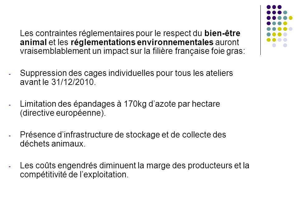 Les contraintes réglementaires pour le respect du bien-être animal et les réglementations environnementales auront vraisemblablement un impact sur la filière française foie gras: - Suppression des cages individuelles pour tous les ateliers avant le 31/12/2010.
