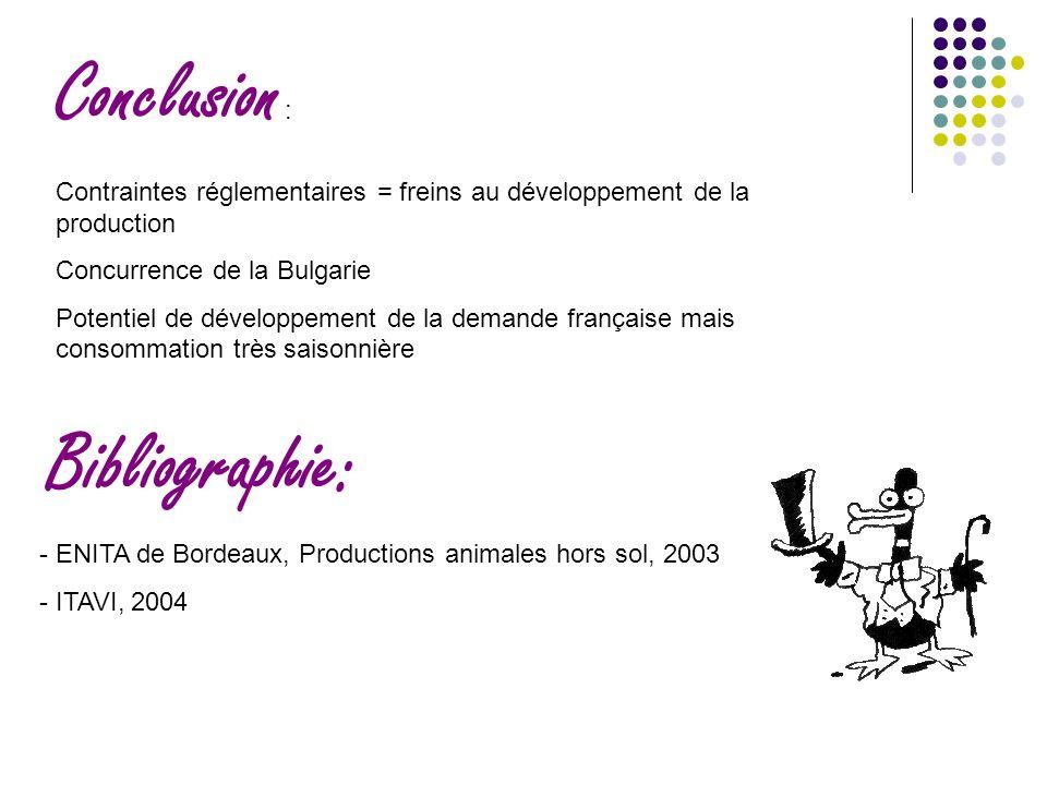 Bibliographie: - ENITA de Bordeaux, Productions animales hors sol, 2003 - ITAVI, 2004 Conclusion : Contraintes réglementaires = freins au développement de la production Concurrence de la Bulgarie Potentiel de développement de la demande française mais consommation très saisonnière