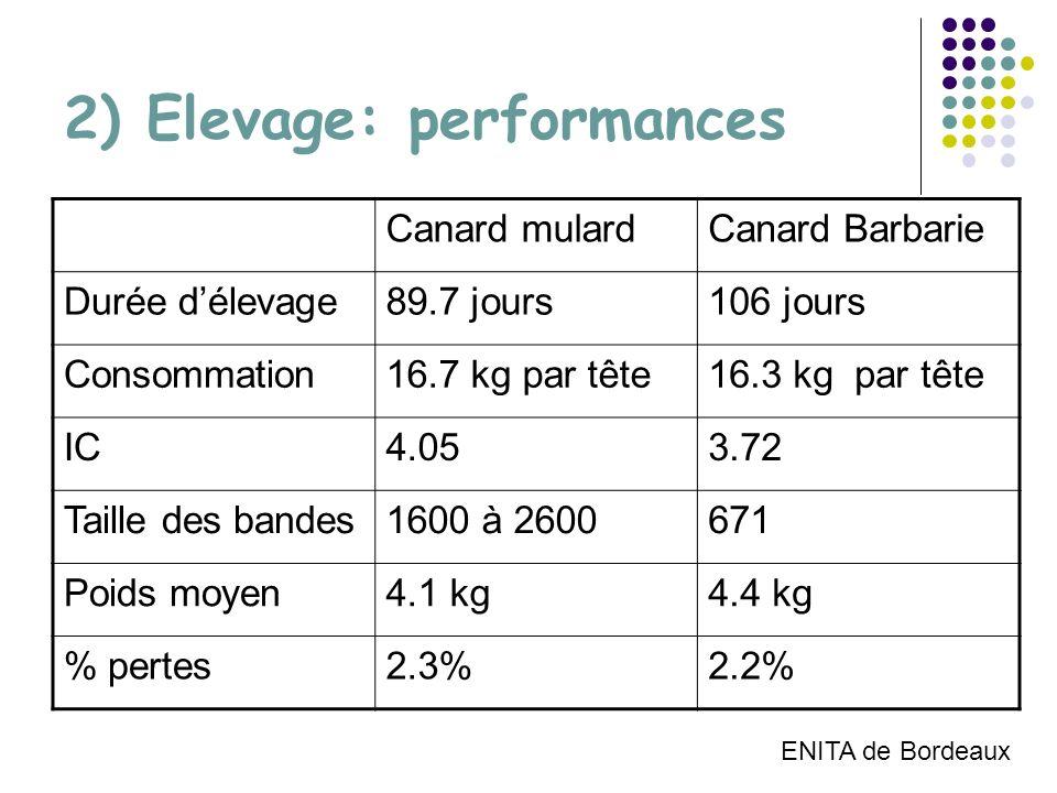 2) Elevage: performances Canard mulardCanard Barbarie Durée délevage89.7 jours106 jours Consommation16.7 kg par tête16.3 kg par tête IC4.053.72 Taille des bandes1600 à 2600671 Poids moyen4.1 kg4.4 kg % pertes2.3%2.2% ENITA de Bordeaux