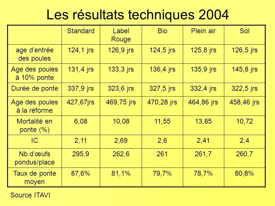 Les résultats techniques 2004 StandardLabel Rouge BioPlein airSol age dentrée des poules 124,1 jrs126,9 jrs124,5 jrs125,8 jrs126,5 jrs Age des poules à 10% ponte 131,4 jrs133,3 jrs136,4 jrs135,9 jrs145,8 jrs Durée de ponte337,9 jrs323,6 jrs327,5 jrs332,4 jrs322,5 jrs Age des poules à la réforme 427,67jrs469,75 jrs470,28 jrs464,86 jrs458,46 jrs Mortalité en ponte (%) 6,0810,0811,5513,8510,72 IC2,112,692,62,412,4 Nb dœufs pondus/place 295,9262,6261261,7260,7 Taux de ponte moyen 87,6%81,1%79,7%78,7%80,8% Source ITAVI