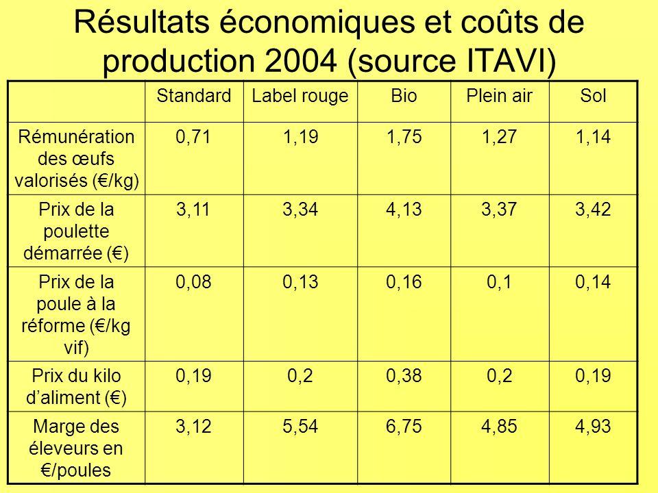 Résultats économiques et coûts de production 2004 (source ITAVI) StandardLabel rougeBioPlein airSol Rémunération des œufs valorisés (/kg) 0,711,191,751,271,14 Prix de la poulette démarrée () 3,113,344,133,373,42 Prix de la poule à la réforme (/kg vif) 0,080,130,160,10,14 Prix du kilo daliment () 0,190,20,380,20,19 Marge des éleveurs en /poules 3,125,546,754,854,93