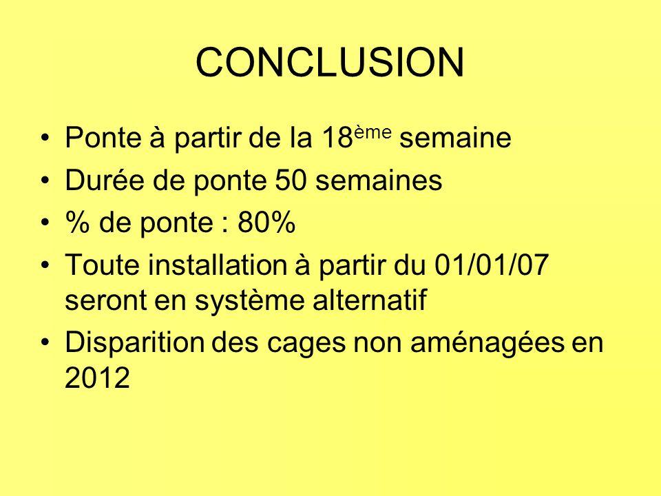 CONCLUSION Ponte à partir de la 18 ème semaine Durée de ponte 50 semaines % de ponte : 80% Toute installation à partir du 01/01/07 seront en système alternatif Disparition des cages non aménagées en 2012
