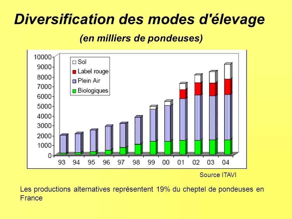 Diversification des modes d élevage (en milliers de pondeuses) Les productions alternatives représentent 19% du cheptel de pondeuses en France Source ITAVI