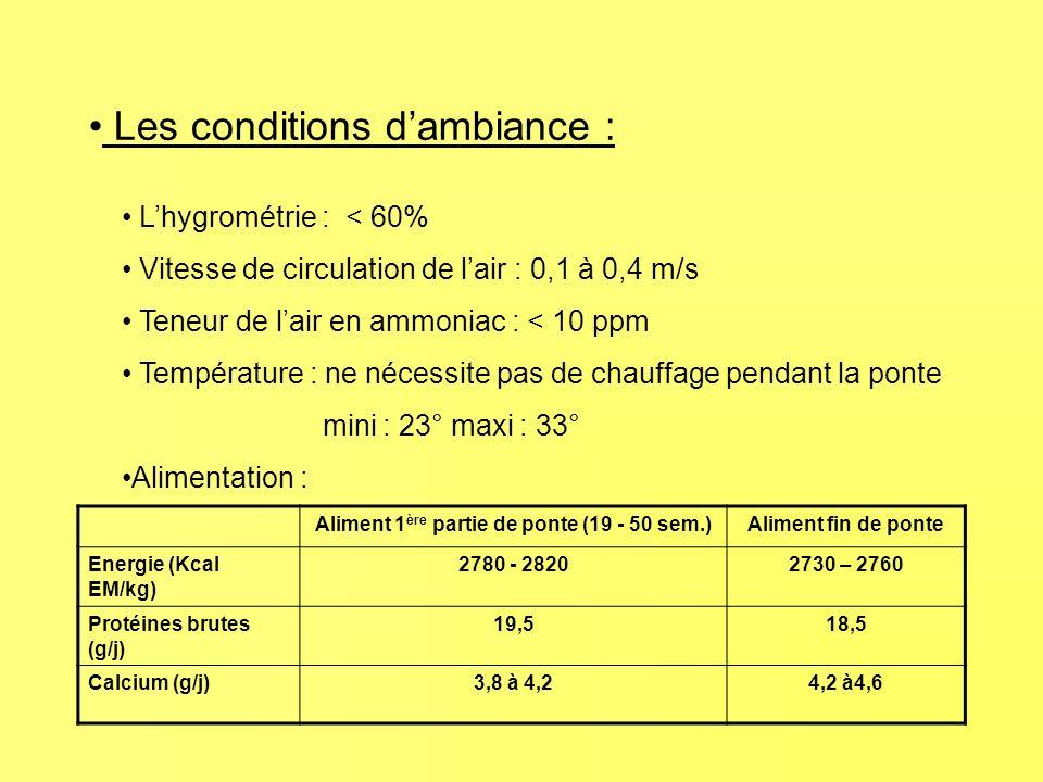 Les conditions dambiance : Lhygrométrie : < 60% Vitesse de circulation de lair : 0,1 à 0,4 m/s Teneur de lair en ammoniac : < 10 ppm Température : ne nécessite pas de chauffage pendant la ponte mini : 23° maxi : 33° Alimentation : Aliment 1 ère partie de ponte (19 - 50 sem.)Aliment fin de ponte Energie (Kcal EM/kg) 2780 - 28202730 – 2760 Protéines brutes (g/j) 19,518,5 Calcium (g/j)3,8 à 4,24,2 à4,6