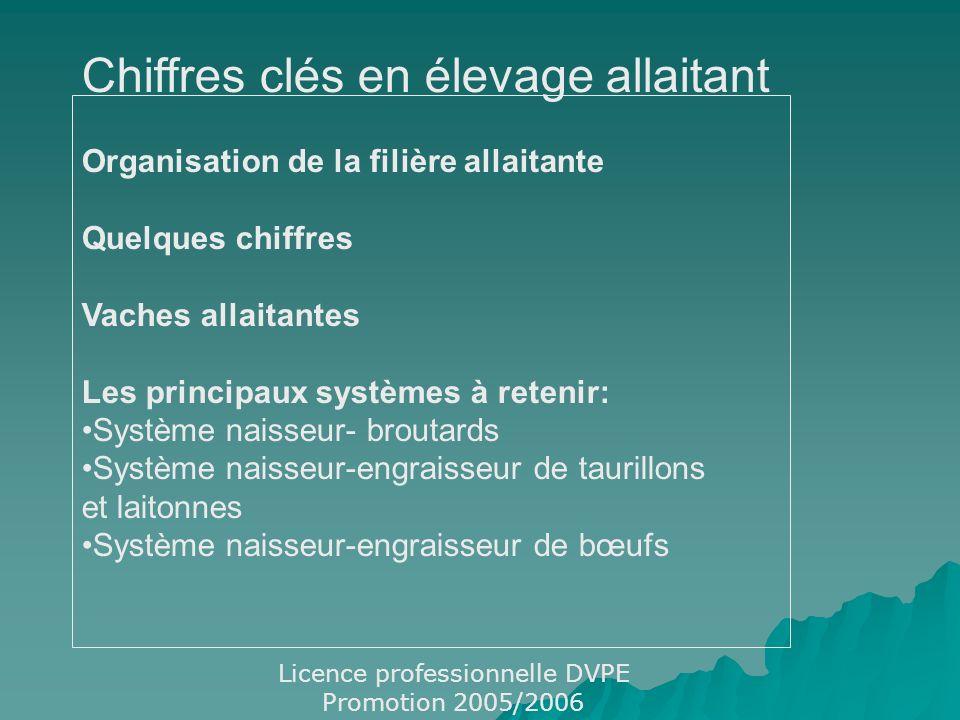 Chiffres clés en élevage allaitant Organisation de la filière allaitante Quelques chiffres Vaches allaitantes Les principaux systèmes à retenir: Systè