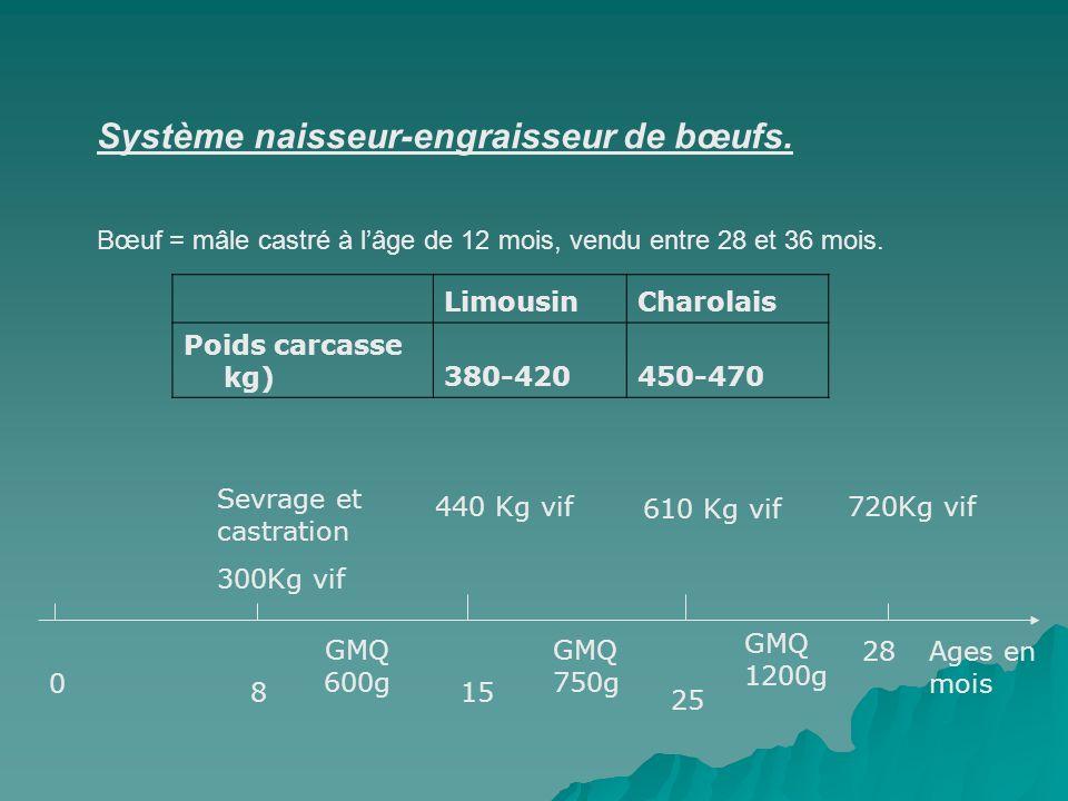 Système naisseur-engraisseur de bœufs. Bœuf = mâle castré à lâge de 12 mois, vendu entre 28 et 36 mois. LimousinCharolais Poids carcasse kg)380-420450
