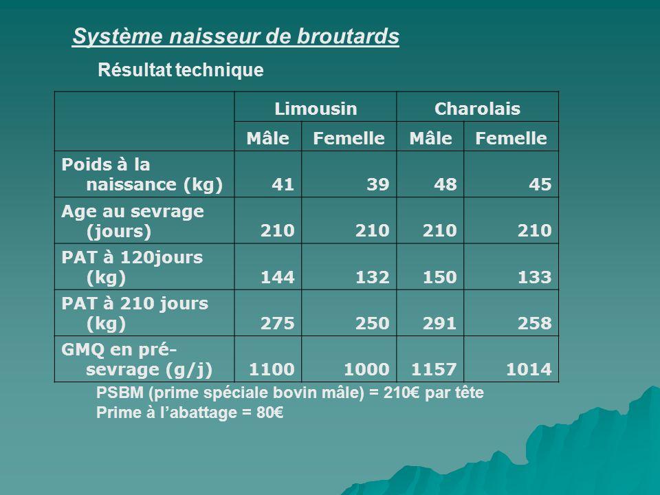 Système naisseur de broutards LimousinCharolais MâleFemelleMâleFemelle Poids à la naissance (kg)41394845 Age au sevrage (jours)210 PAT à 120jours (kg)