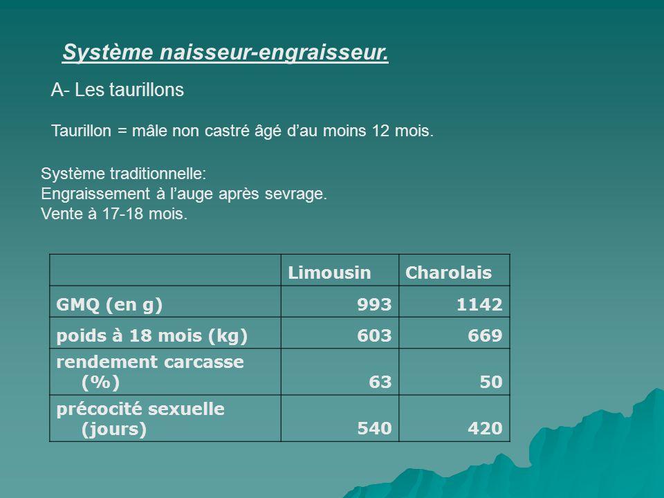 nature des alimentsSoja 48 350 à 450kg 1500g/j ensilage maïs (35% MS)à volonté (12 à 13 kg) céréales2 compléments azotés1 CMV180 450 à 550 Kg 1600 g/j ensilage maïs (35% MS)à volonté (16 à 18kg) céréales2 compléments azotés1,1 CMV250 550 à 600 Kg 1500g/j ensilage maïs (35% MS)à volonté (19 à 20Kg) céréales2 compléments azotés1,2 CMV200 plus de 650 Kg 1350g/j ensilage maïs (35% MS)à volonté (20 à 21 Kg) céréales2 compléments azotés1,2 CMV200 Exemple de ration maïs pour taurillons Charolais