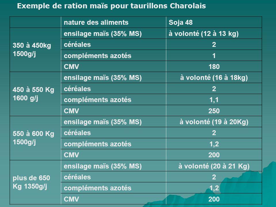 nature des alimentsSoja 48 350 à 450kg 1500g/j ensilage maïs (35% MS)à volonté (12 à 13 kg) céréales2 compléments azotés1 CMV180 450 à 550 Kg 1600 g/j