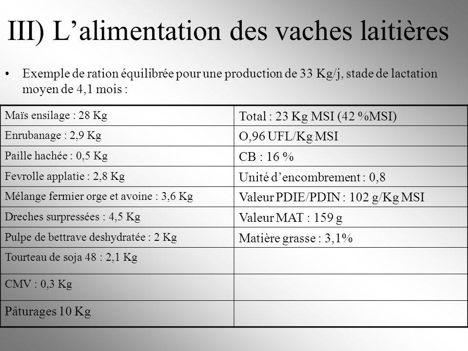 III) Lalimentation des vaches laitières Exemple de ration équilibrée pour une production de 33 Kg/j, stade de lactation moyen de 4,1 mois : Maïs ensil