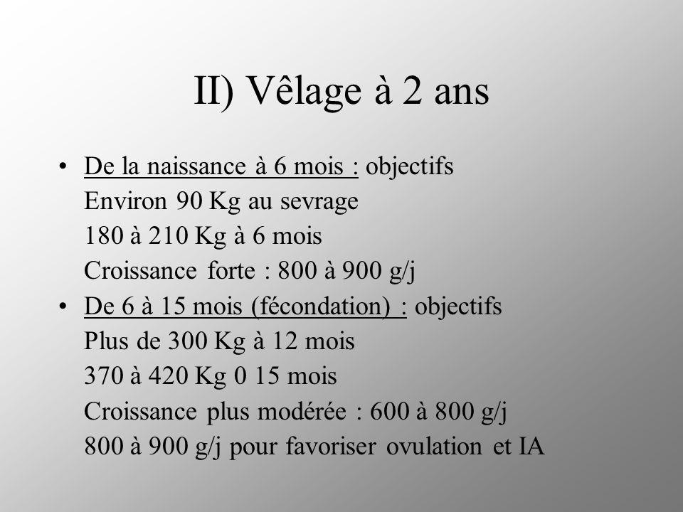 II) Vêlage à 2 ans (2) De 15 à 24 mois : objectifs Plus de 600 Kg avant vêlage Croissance plus forte : 700 à 800 g/j en début de gestation 800 à 900 g/j en fin de gestation où prise de poids fœtus plus importante