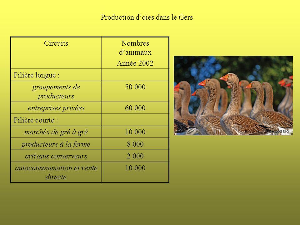 CircuitsNombres danimaux Année 2002 Filière longue : groupements de producteurs 50 000 entreprises privées60 000 Filière courte : marchés de gré à gré