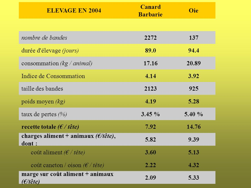 ELEVAGE EN 2004 Canard Barbarie Oie nombre de bandes2272137 durée d'élevage (jours)89.094.4 consommation (kg / animal)17.1620.89 Indice de Consommatio