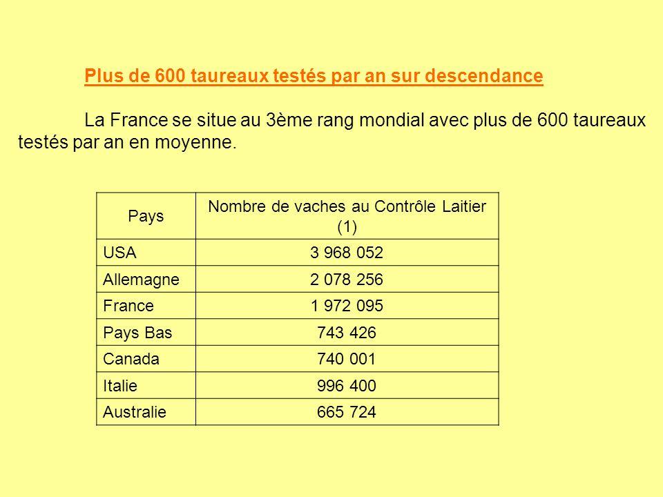 Plus de 600 taureaux testés par an sur descendance La France se situe au 3ème rang mondial avec plus de 600 taureaux testés par an en moyenne. Pays No