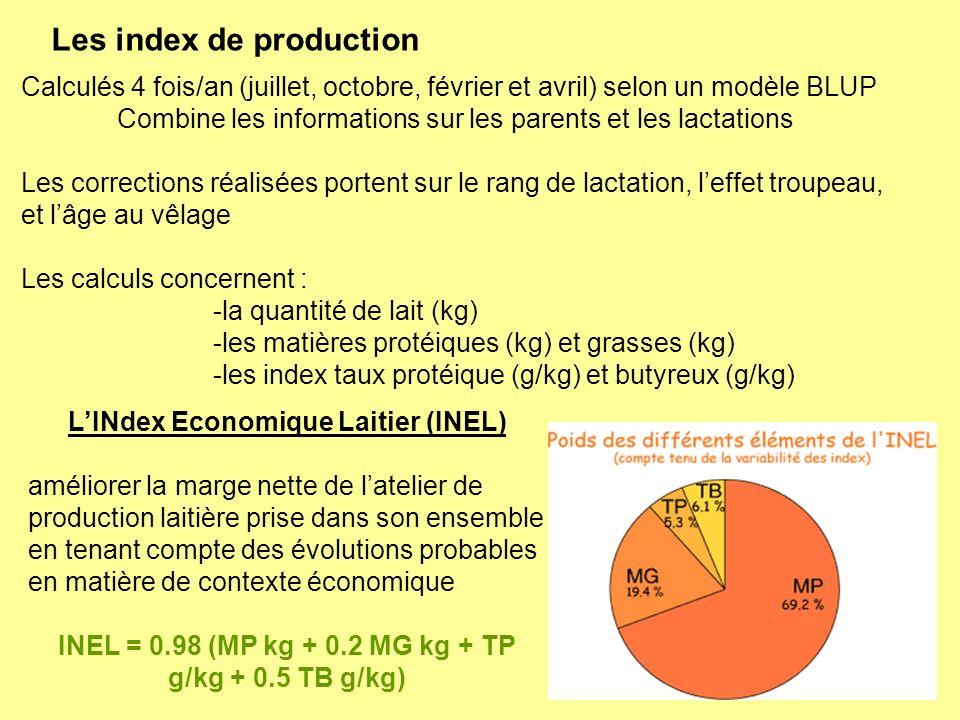 LINdex Economique Laitier (INEL) améliorer la marge nette de latelier de production laitière prise dans son ensemble en tenant compte des évolutions p
