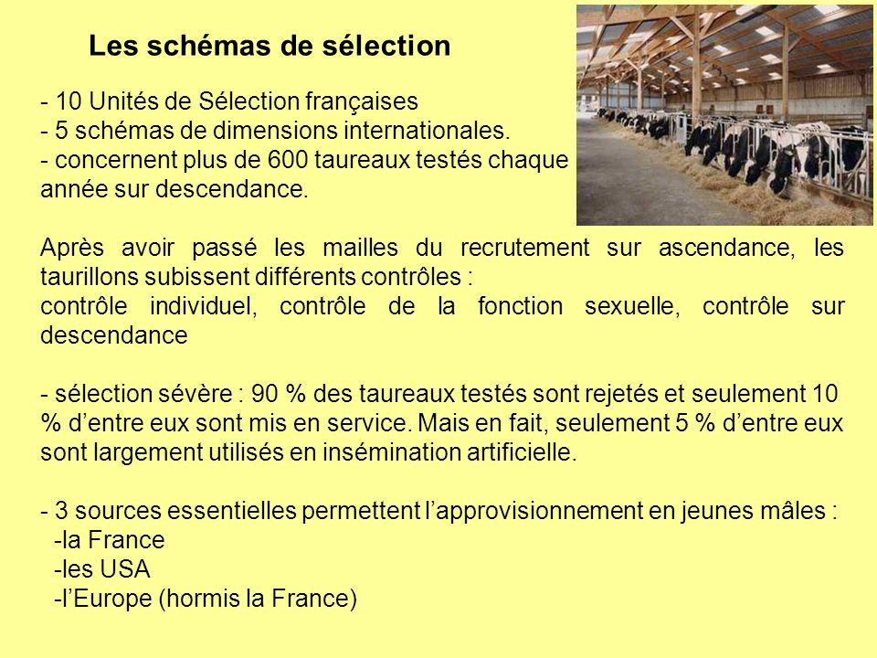 Les schémas de sélection - 10 Unités de Sélection françaises - 5 schémas de dimensions internationales. - concernent plus de 600 taureaux testés chaqu