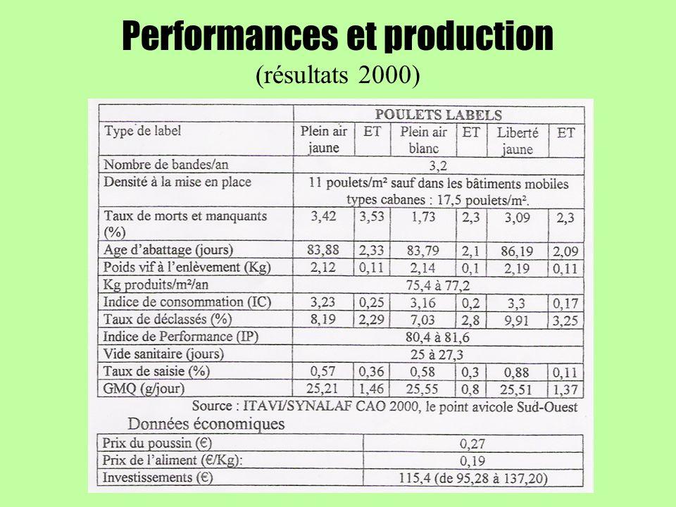 Performances et production (résultats 2000)