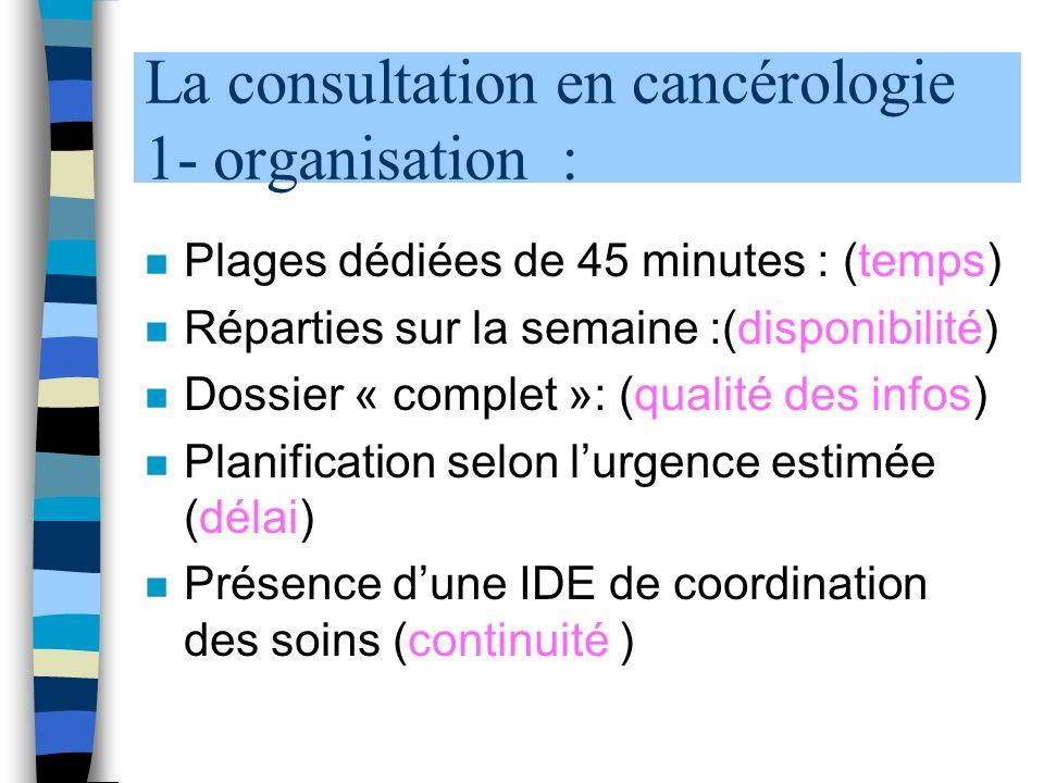 La consultation en cancérologie 1- organisation : n Plages dédiées de 45 minutes : (temps) n Réparties sur la semaine :(disponibilité) n Dossier « complet »: (qualité des infos) n Planification selon lurgence estimée (délai) n Présence dune IDE de coordination des soins (continuité )