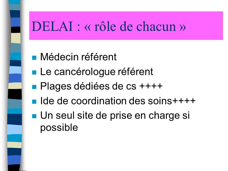DELAI : « rôle de chacun » n Médecin référent n Le cancérologue référent n Plages dédiées de cs ++++ n Ide de coordination des soins++++ n Un seul site de prise en charge si possible