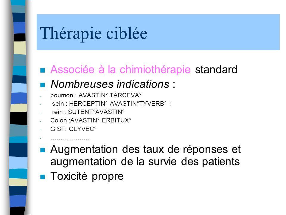 Thérapie ciblée n Associée à la chimiothérapie standard n Nombreuses indications : - poumon : AVASTIN°,TARCEVA° - sein : HERCEPTIN° AVASTIN°TYVERB° ; - rein : SUTENT°AVASTIN° - Colon :AVASTIN° ERBITUX° - GIST: GLYVEC° - ……………….