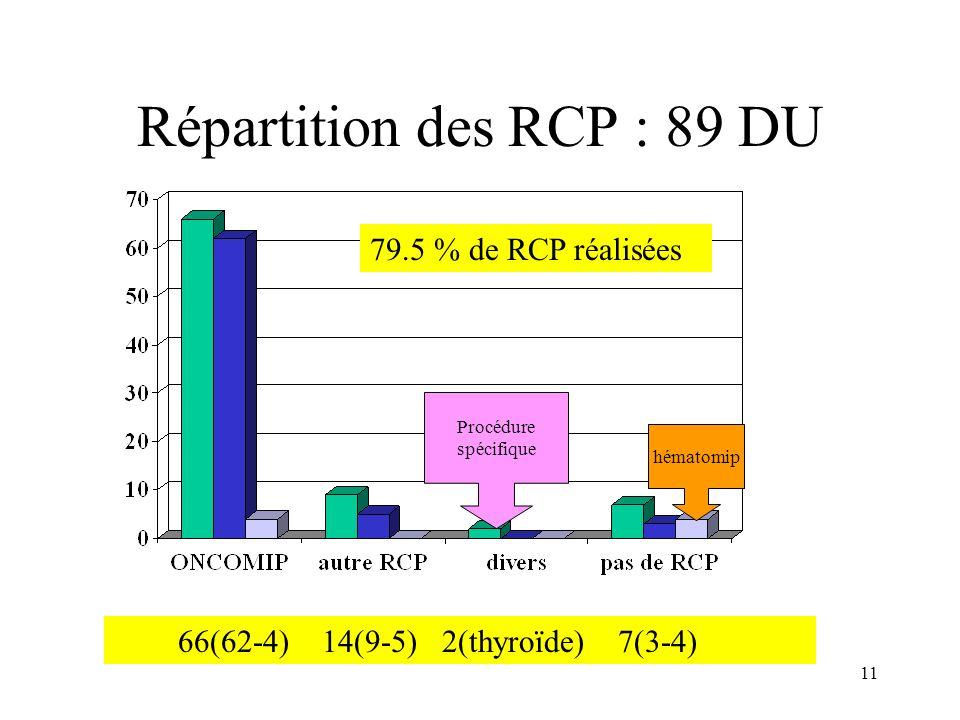 Répartition des RCP : 89 DU 66(62-4) 14(9-5) 2(thyroïde) 7(3-4) Procédure spécifique 79.5 % de RCP réalisées hématomip 11
