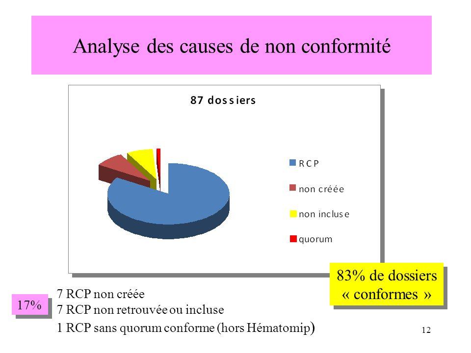 Analyse des causes de non conformité 7 RCP non créée 7 RCP non retrouvée ou incluse 1 RCP sans quorum conforme (hors Hématomip ) 83% de dossiers « con