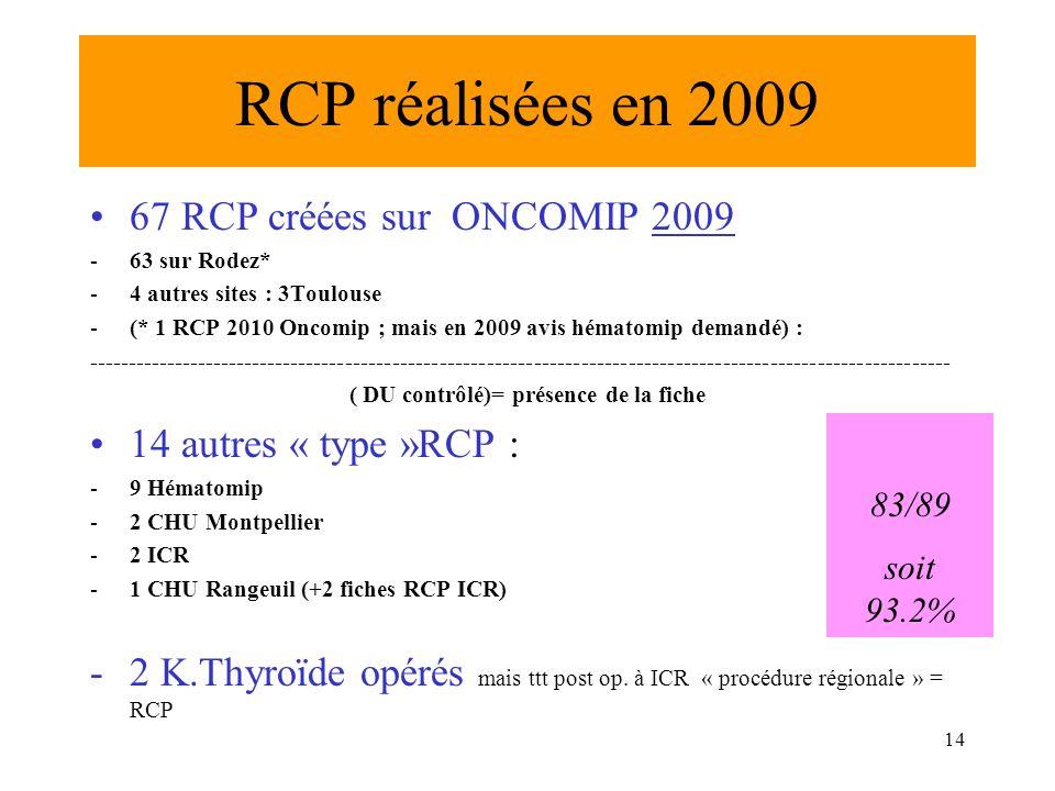 RCP réalisées en 2009 67 RCP créées sur ONCOMIP 2009 -63 sur Rodez* -4 autres sites : 3Toulouse -(* 1 RCP 2010 Oncomip ; mais en 2009 avis hématomip d