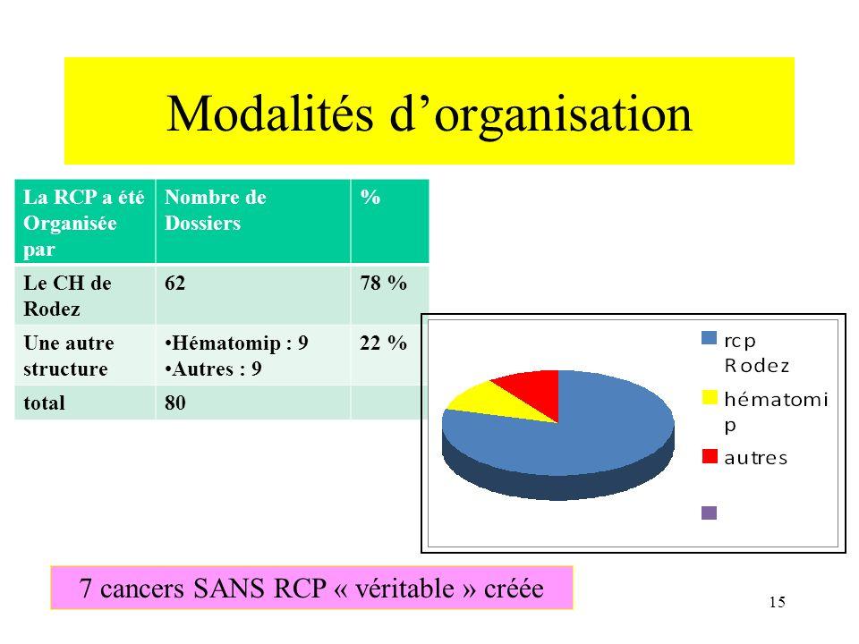 Modalités dorganisation La RCP a été Organisée par Nombre de Dossiers % Le CH de Rodez 6278 % Une autre structure Hématomip : 9 Autres : 9 22 % total8