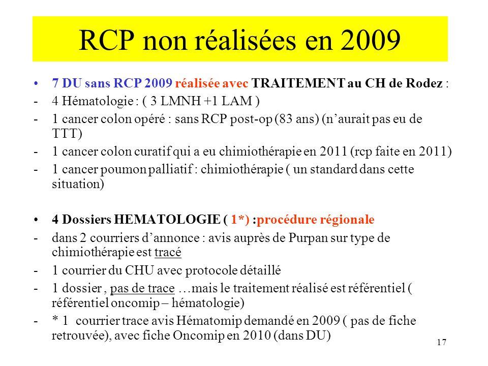 RCP non réalisées en 2009 7 DU sans RCP 2009 réalisée avec TRAITEMENT au CH de Rodez : -4 Hématologie : ( 3 LMNH +1 LAM ) -1 cancer colon opéré : sans