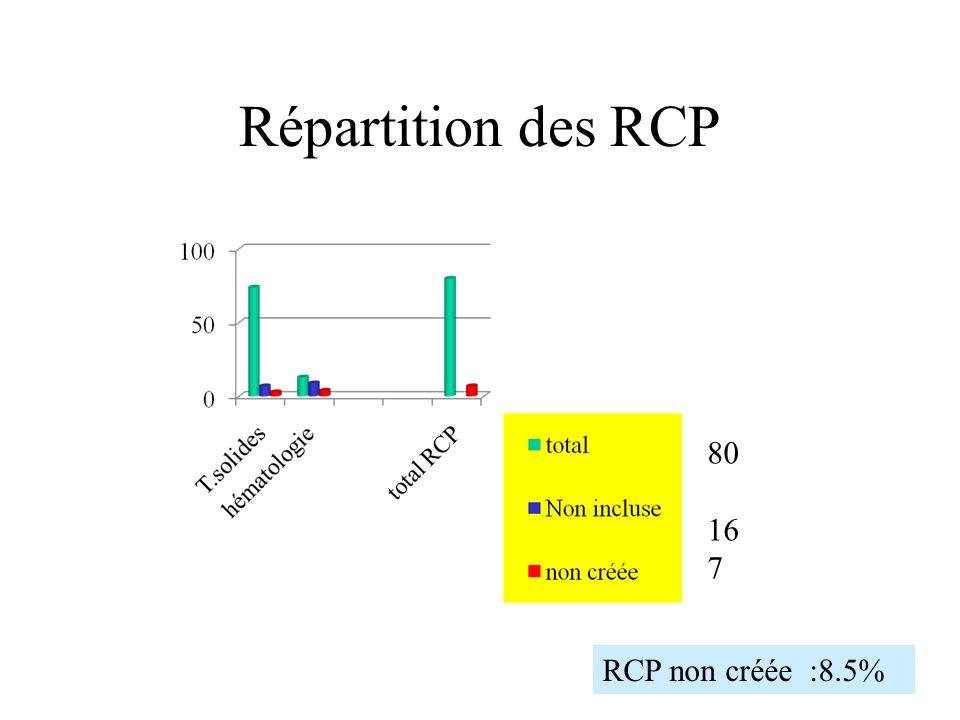 Répartition des RCP RCP non créée :8.5% 80 16 7