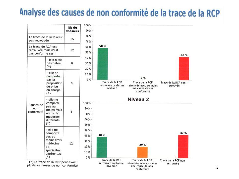 Conclusions et axes damélioration La prise en charge du patient répond aux recommandations INCa..