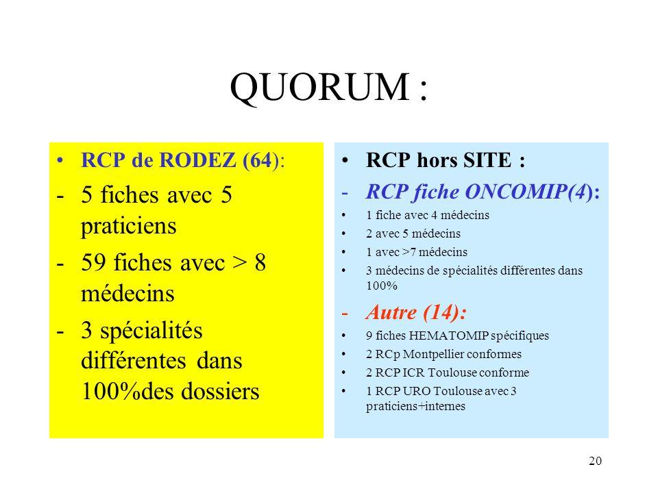 QUORUM : RCP de RODEZ (64): -5 fiches avec 5 praticiens -59 fiches avec > 8 médecins -3 spécialités différentes dans 100%des dossiers RCP hors SITE :