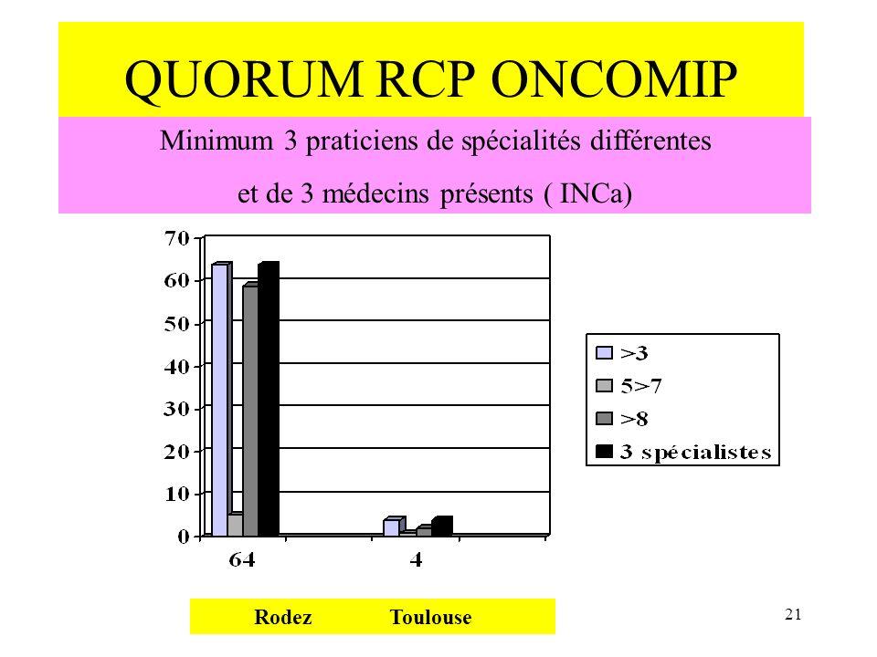 QUORUM RCP ONCOMIP Rodez Toulouse 21 Minimum 3 praticiens de spécialités différentes et de 3 médecins présents ( INCa)