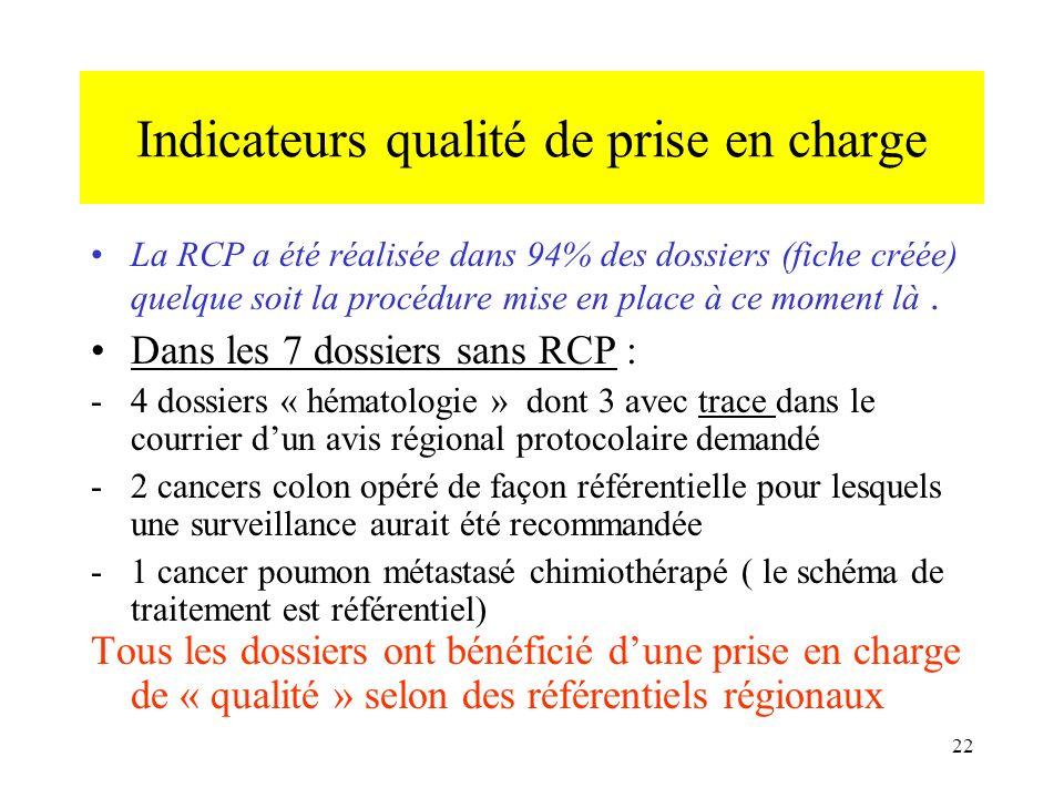 Indicateurs qualité de prise en charge La RCP a été réalisée dans 94% des dossiers (fiche créée) quelque soit la procédure mise en place à ce moment l