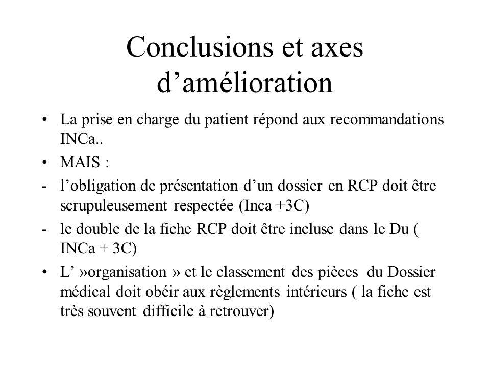 Conclusions et axes damélioration La prise en charge du patient répond aux recommandations INCa.. MAIS : -lobligation de présentation dun dossier en R