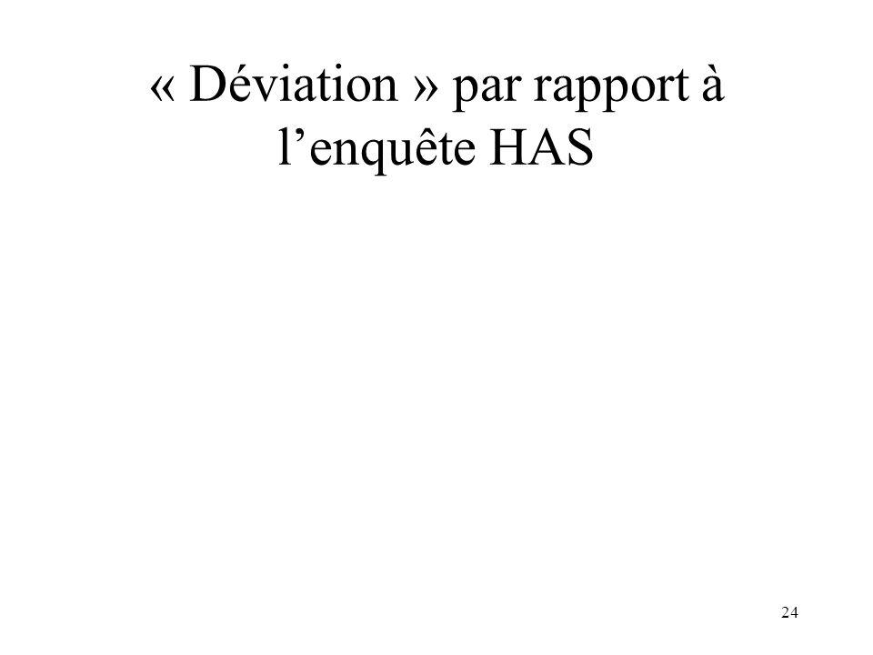 « Déviation » par rapport à lenquête HAS 24