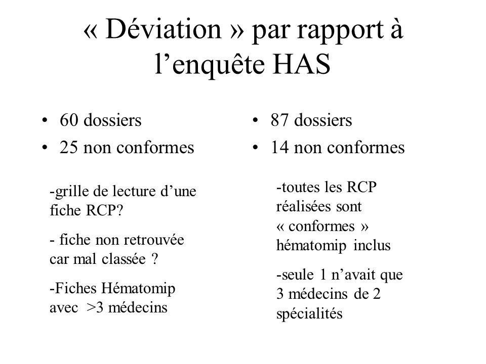 « Déviation » par rapport à lenquête HAS 60 dossiers 25 non conformes 87 dossiers 14 non conformes -toutes les RCP réalisées sont « conformes » hémato