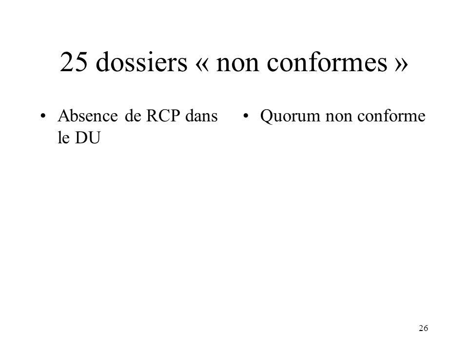 25 dossiers « non conformes » Absence de RCP dans le DU Quorum non conforme 26