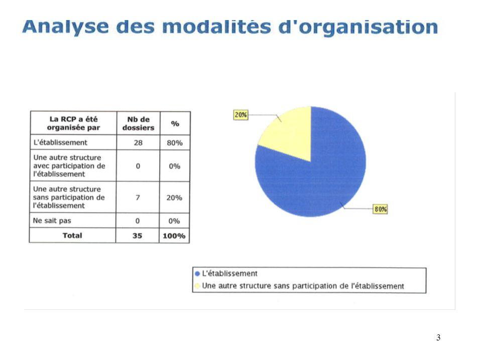 RCP réalisées en 2009 67 RCP créées sur ONCOMIP 2009 -63 sur Rodez* -4 autres sites : 3Toulouse -(* 1 RCP 2010 Oncomip ; mais en 2009 avis hématomip demandé) : -------------------------------------------------------------------------------------------------------------- ( DU contrôlé)= présence de la fiche 14 autres « type »RCP : -9 Hématomip -2 CHU Montpellier -2 ICR -1 CHU Rangeuil (+2 fiches RCP ICR) -2 K.Thyroïde opérés mais ttt post op.