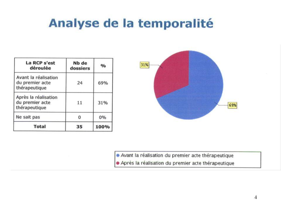 Modalités dorganisation La RCP a été Organisée par Nombre de Dossiers % Le CH de Rodez 6278 % Une autre structure Hématomip : 9 Autres : 9 22 % total80 7 cancers SANS RCP « véritable » créée 15