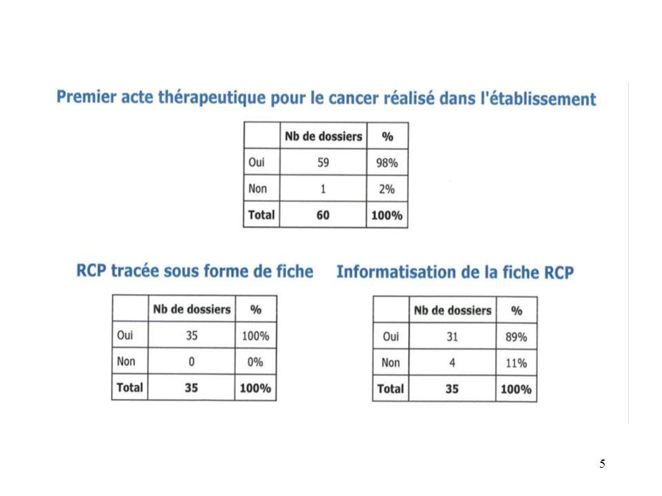RCP non créée et/ou non incluse 4 + 3 2 colon : chir 1 poumon: onc 3 chirurgie 5 oncologie 8 15 DU « non conformes » 17% 87 16 4 oncologie